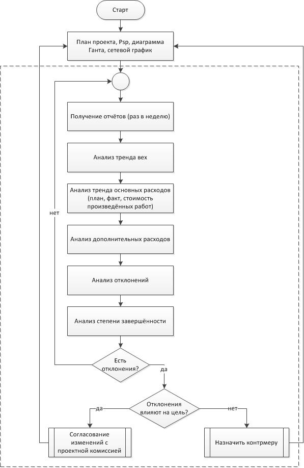 Алгоритм контроллига проекта