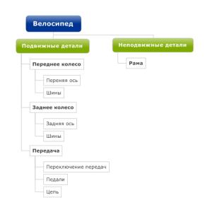 структурного плана проекта ориентированного на объект