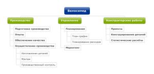 Структурный план проекта ориентированного на функции