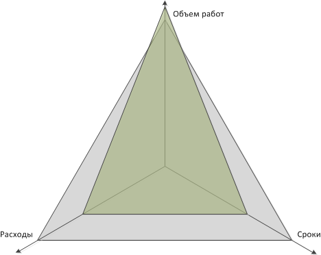 triangle_purposes_good
