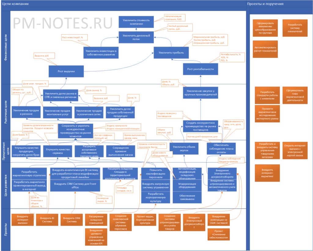 Стратегическая карта целей компании