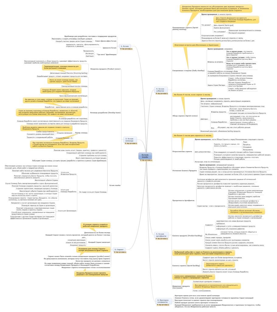 Интеллект карта (Mindmap) Scrum Guide