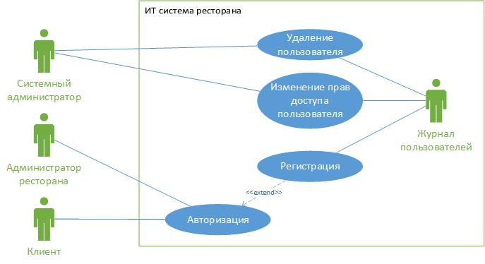 Use Case Diagram - Ресторан. Авторизация в ИС