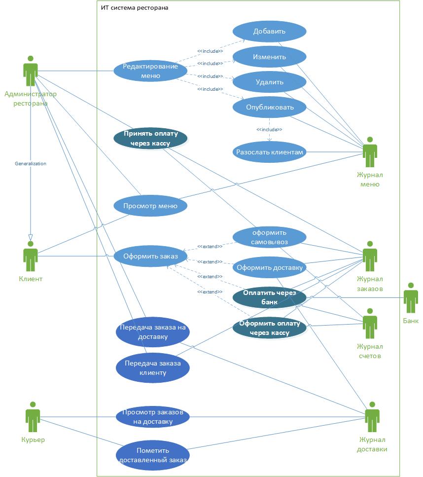 Use Case Diagram - Основные процессы в ИС ресторана